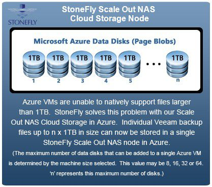 Why choose Veeam Cloud Connect using StoneFly Cloud Storage in Microsoft Azure? 1