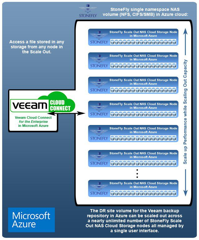 Why choose Veeam Cloud Connect using StoneFly Cloud Storage in Microsoft Azure? 2
