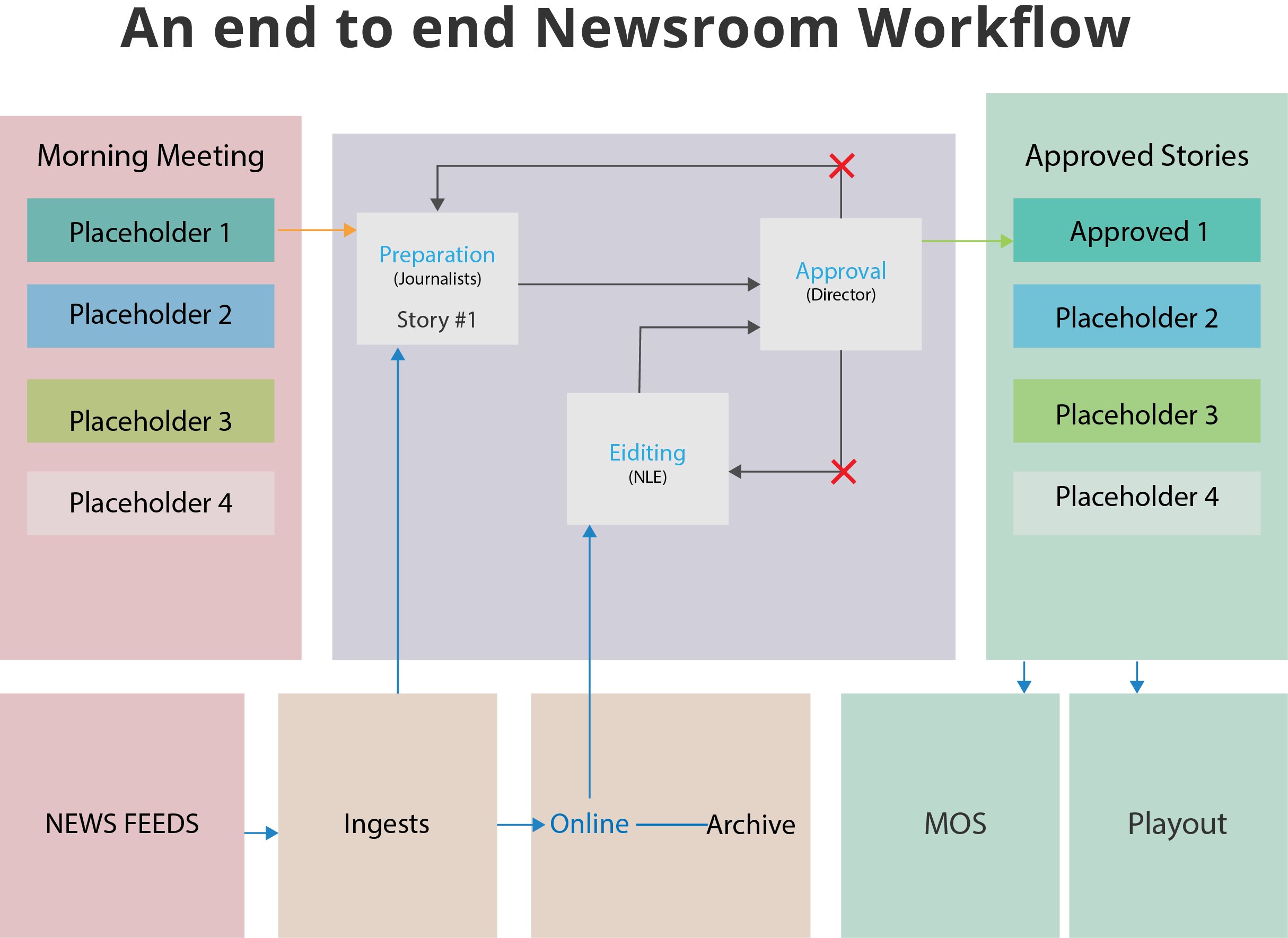 End-To-End NewsRoom System 1