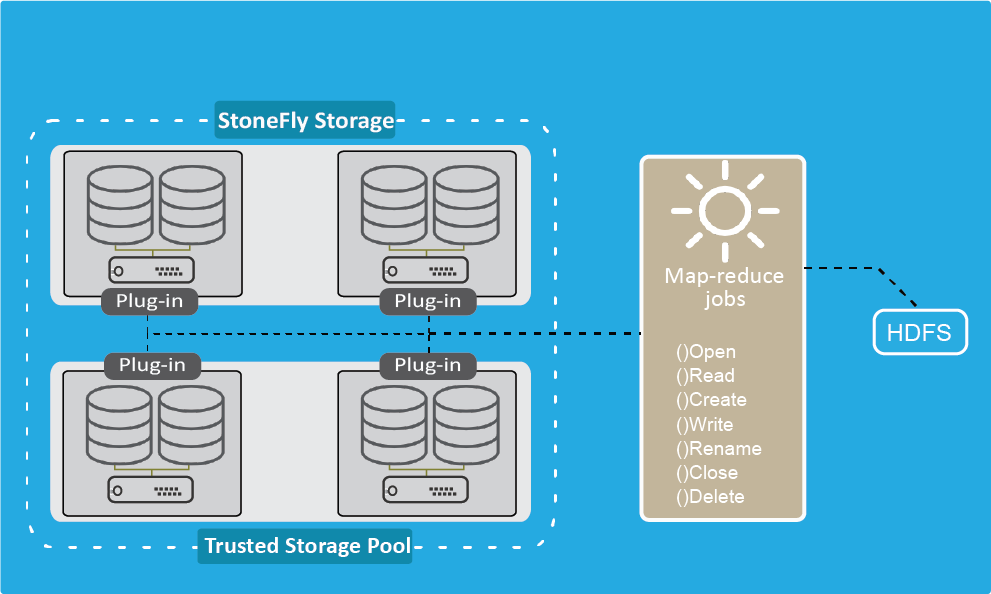 StoneFly's Scale-Out NAS Storage plug-in for Hadoop