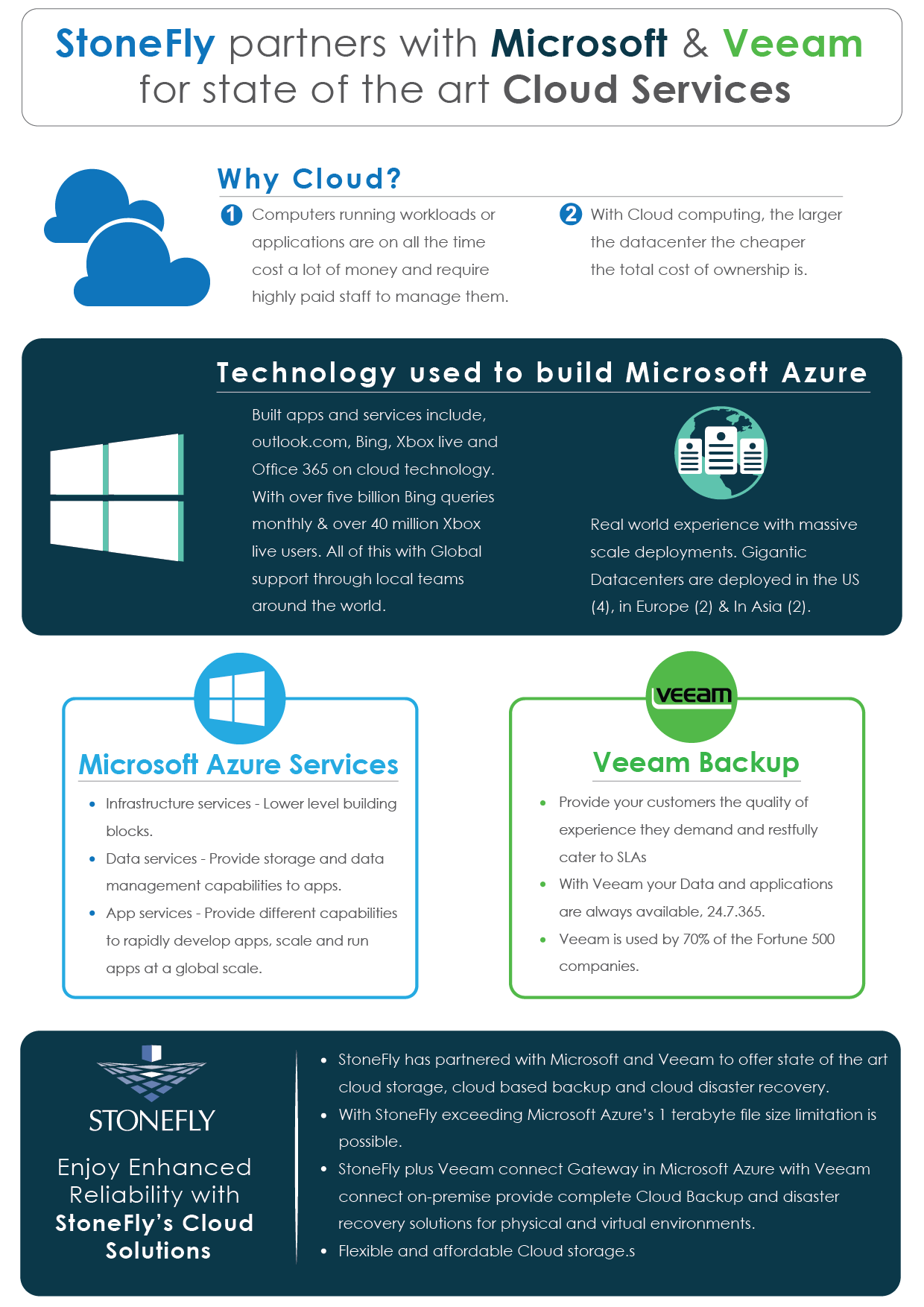 Infographics: StoneFly partners with Microsoft and Veeam for state of the art Cloud Services