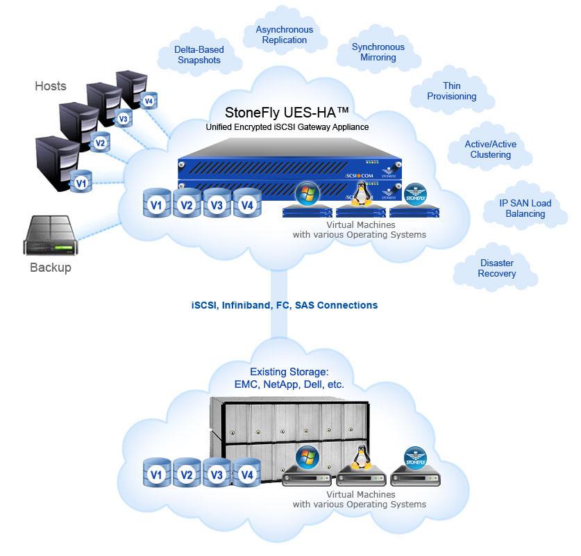 StoneFly UES-HA Encryption Gateway 2