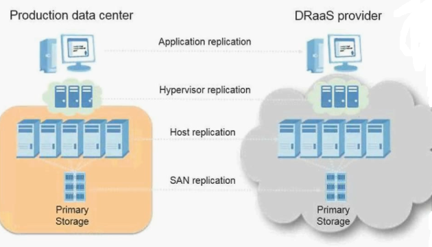 Disaster Recovery as a Service (DRaaS) at a Glance