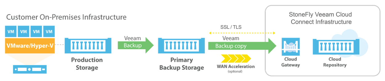 Veeam Cloud Backup & Replication 34