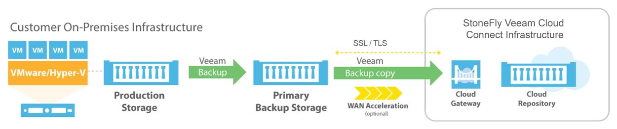 Veeam Cloud Backup & Replication