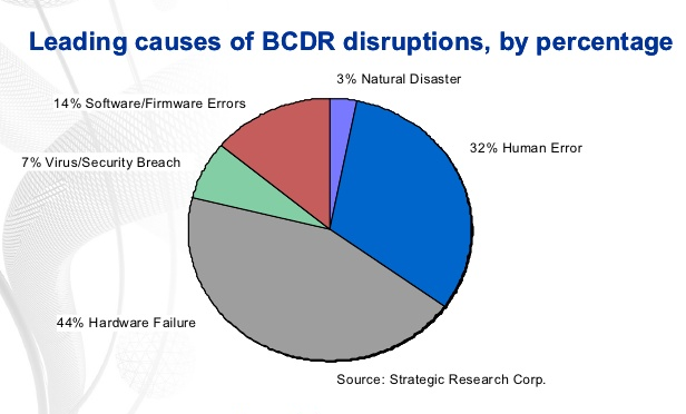 The Most Common Business Continuity and Disaster Recovery Mistakes 1