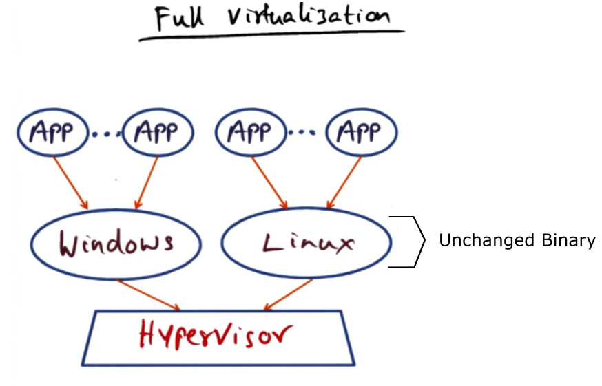 Deep Dive in Virtualization