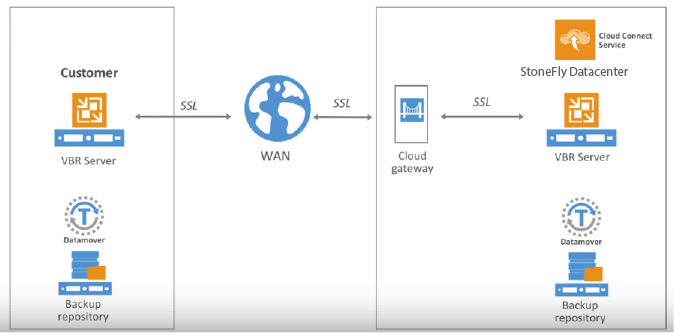 Why choose Veeam Cloud Connect using StoneFly Cloud Storage in Microsoft Azure? 3