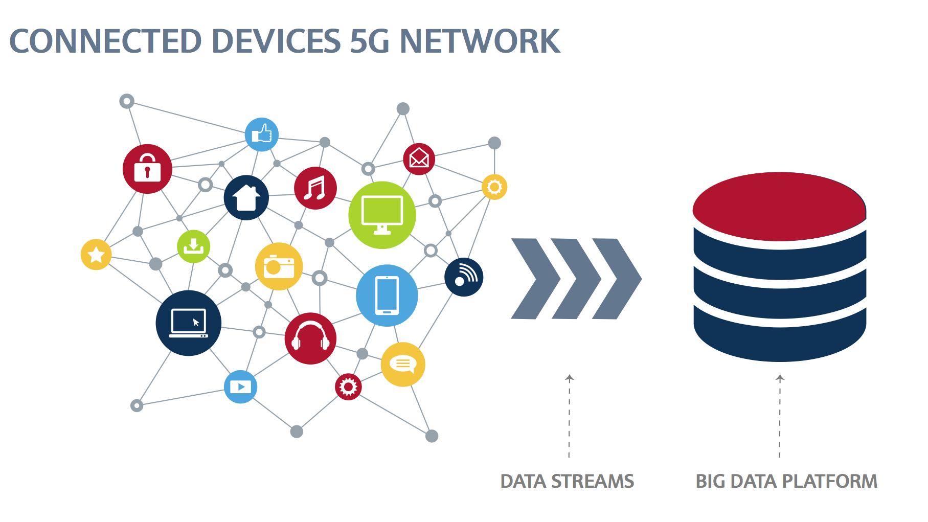 Why Analytics and Cloud Are Essential For the Success of IoT and 5G?