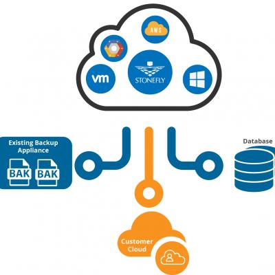 CDR365 Cloud Backup