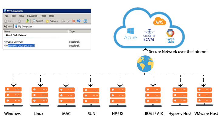 Exploring StoneFly Enterprise Cloud Storage in Azure 1