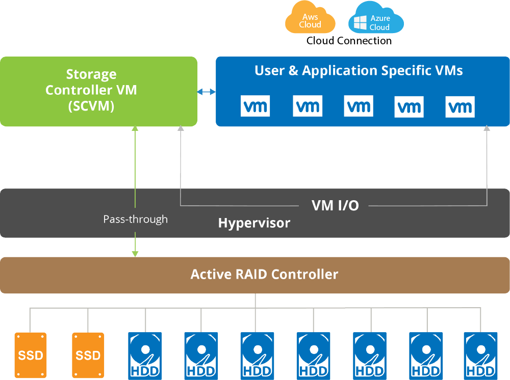 (uss) Hyperconverged Appliance - Exceptional Simplified IT 26