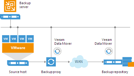 Hybrid Cloud Backup and Disaster Recovery with StoneFly and Veeam