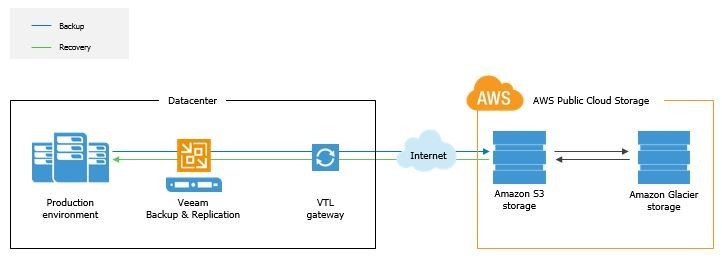Veeam Cloud Connect in Amazon AWS: Services of the Cloud 1