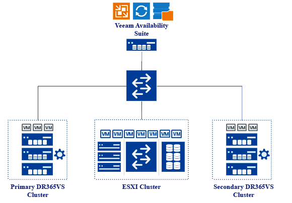 Transform your Data Center with the StoneFly DR365VS & Veeam