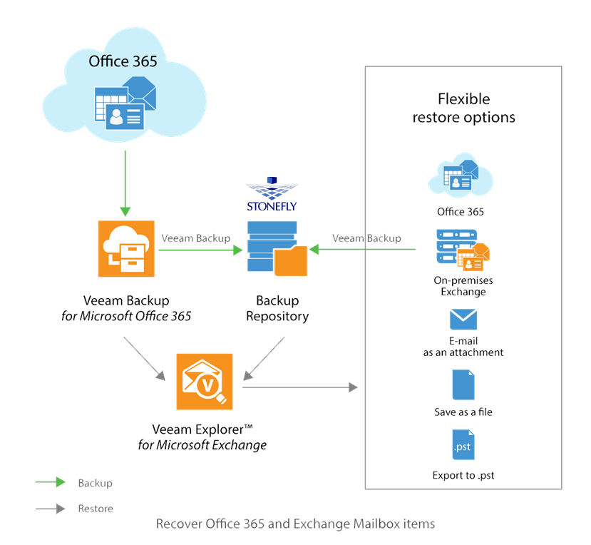 Office 365 Backup & Disaster Recovery: Challenges and Solutions 3