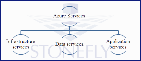 How Microsoft Azure Can Empower Your Company's Data & Infrastructure in The Cloud