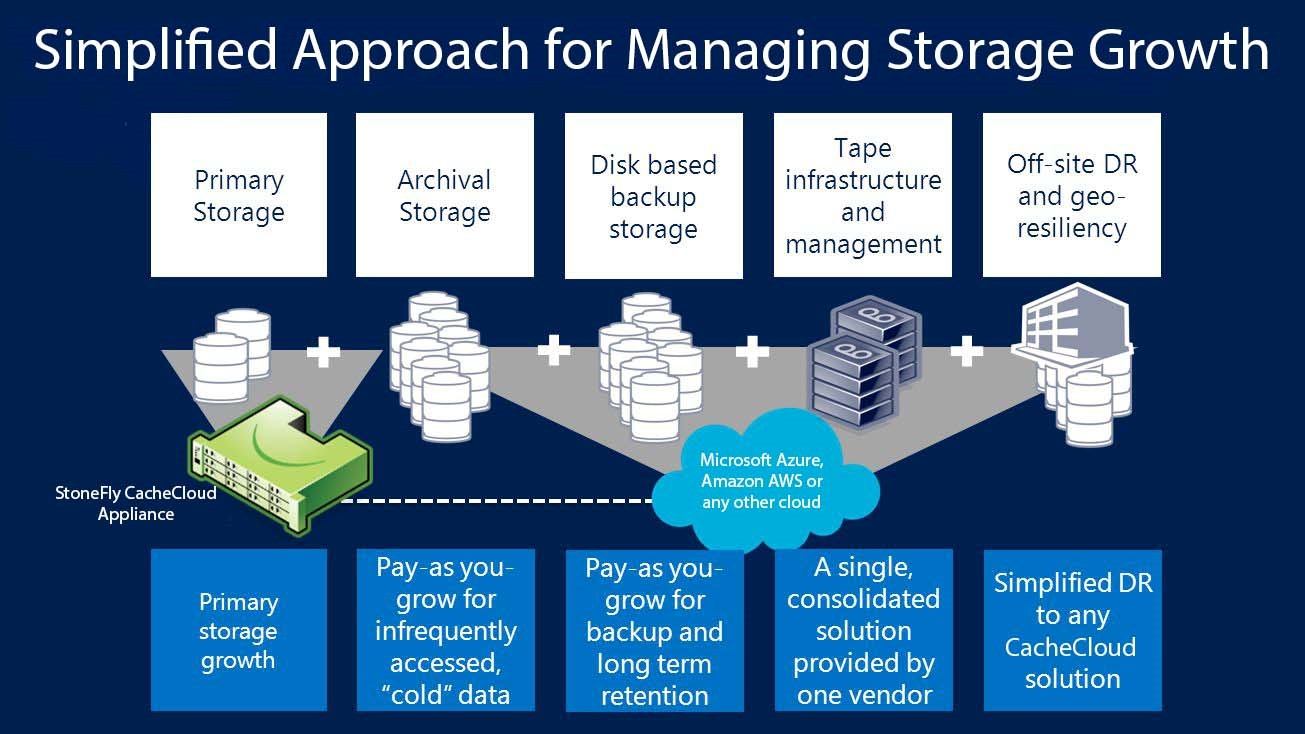 CacheCloud Storage Gateway to Microsoft Azure and Amazon AWS Cloud Storage 2