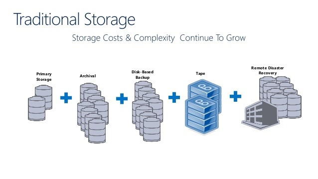 CacheCloud Storage Gateway to Microsoft Azure and Amazon AWS Cloud Storage 1