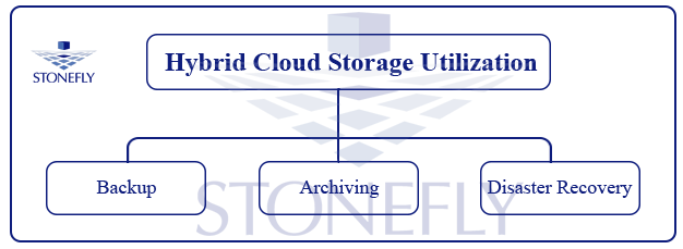 Enterprise Storage Optimization with The StoneFly CacheCloud Storage Appliance 1
