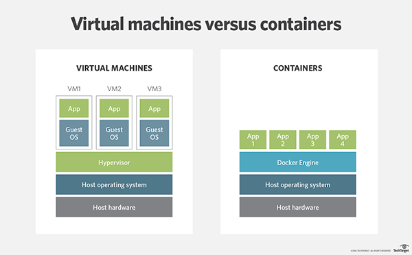 Virtualization Containers and how they compare to Virtual Machines 1