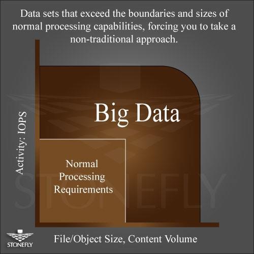 Enterprise NAS Storage Solution for Big Data Storage Challenges 1