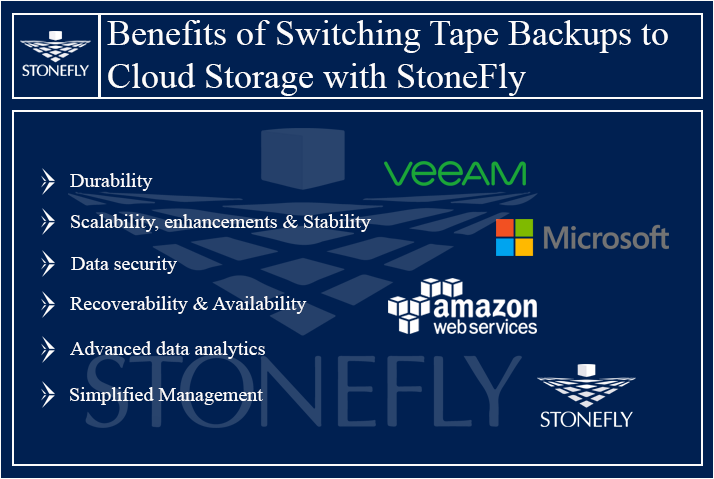 Overcoming Tape Backup limitations with StoneFly Cloud Connect Gateway