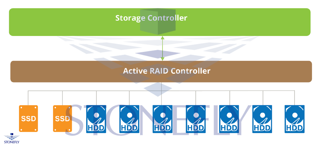 Storage System Technologies and their Configurations 3