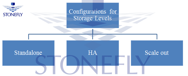 Storage System Technologies and their Configurations 2