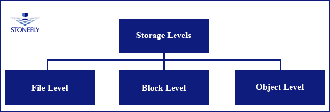 Storage System Technologies and their Configurations 1