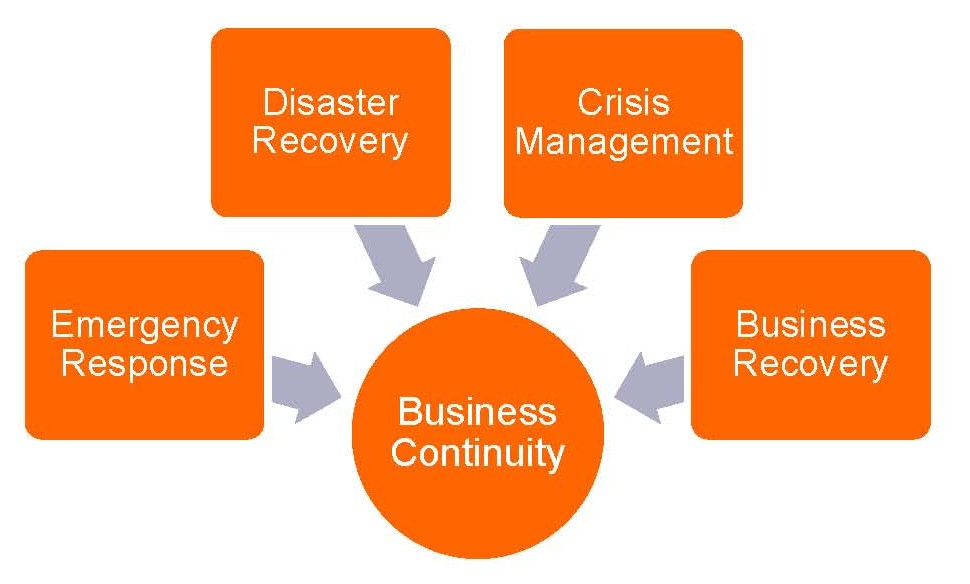 Combining the Cloud with Disaster Recovery and Business Continuity 2