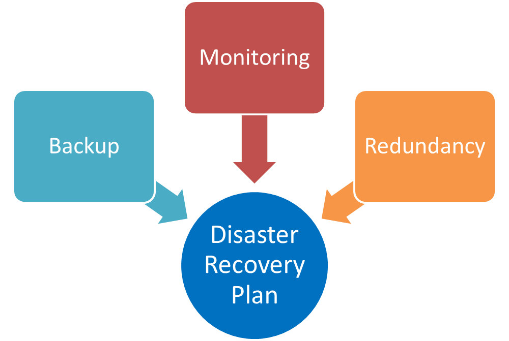 Innovative and Technologically Sound Considerations for Disaster Recovery and Cloud Backup