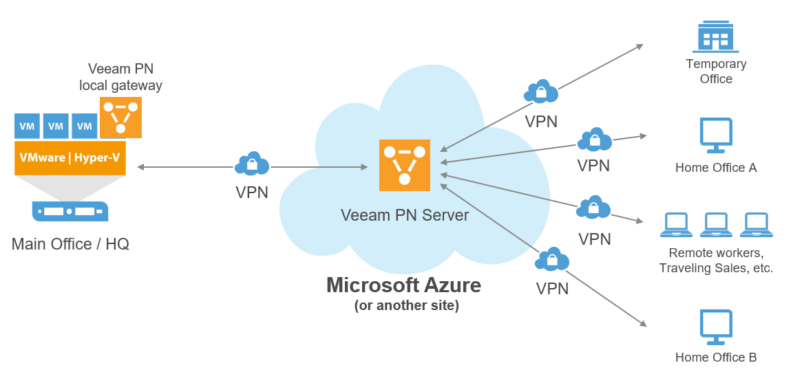 Integrating Veeam PN for Microsoft Azure with StoneFly's Enterprise Level Services 1