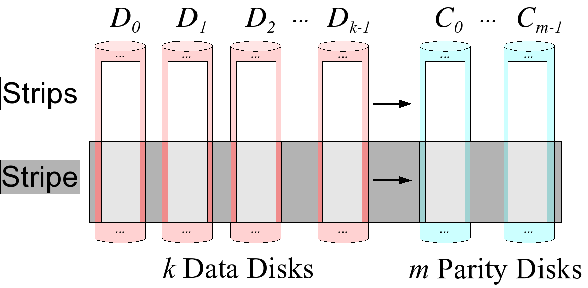 Erasure Coding: Innovative Method of Robust Data Protection and Disaster Recovery 2