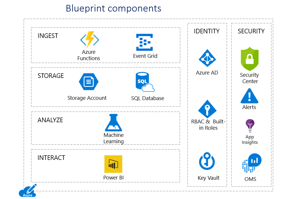 Enabling Automation for HIPAA/HITRUST Compliance in Microsoft Azure Cloud