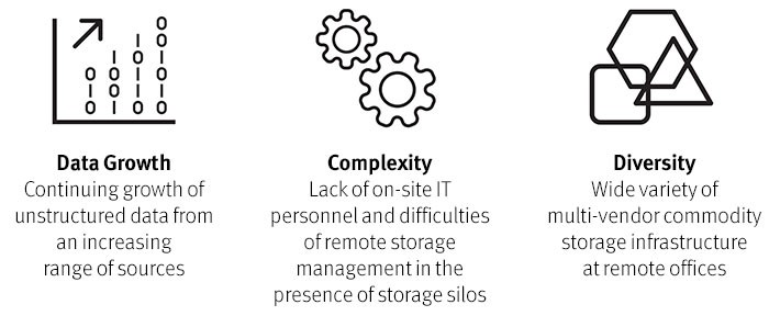 How The Cloud Solves Data Storage Challenges 1