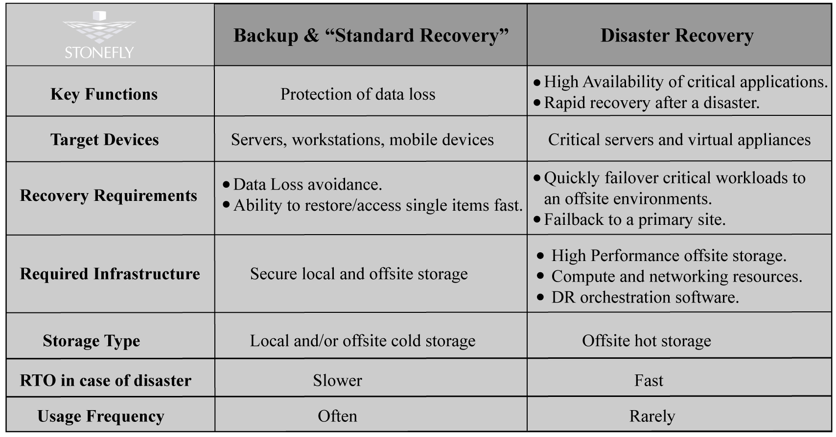 Exploring the basics of Disaster Recovery as a Service (DRaaS) 4