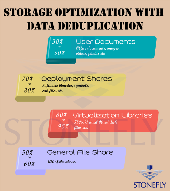 Exploring Data Deduplication for the Enterprise 1