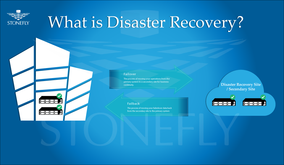 Exploring the basics of Disaster Recovery as a Service (DRaaS) 1