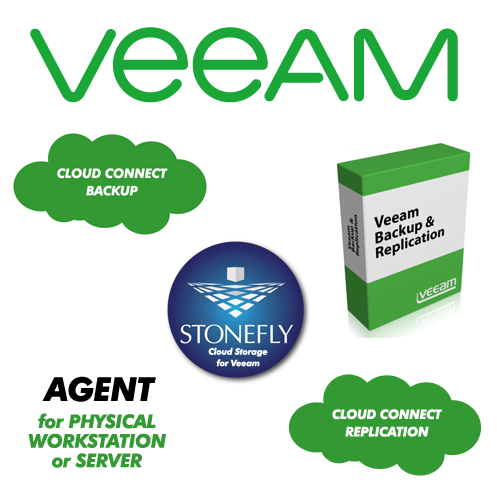 Automated Veeam Cloud Connect to Azure