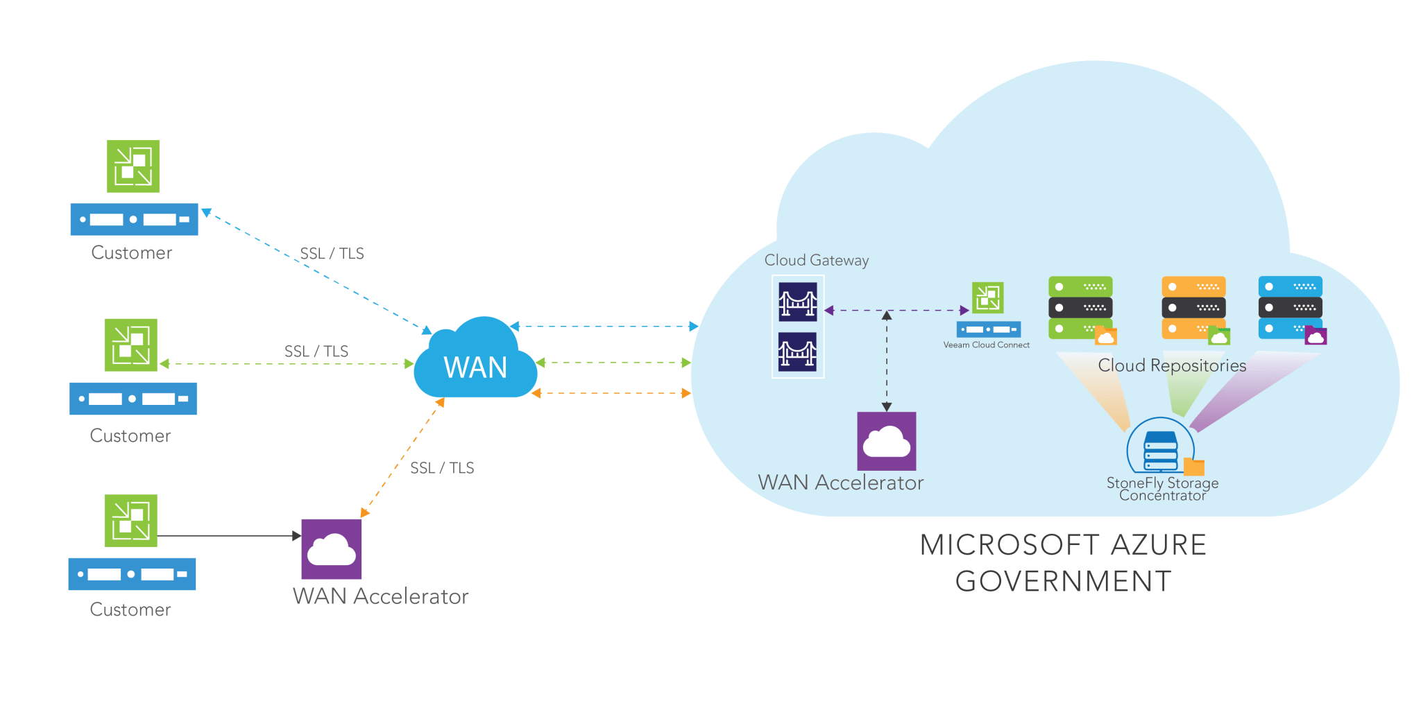 veeam cloud connect backup to azure