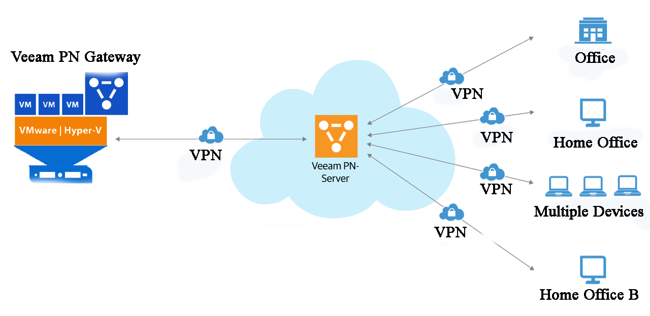 Ensuring business continuity by Veeam recovery to Microsoft Azure