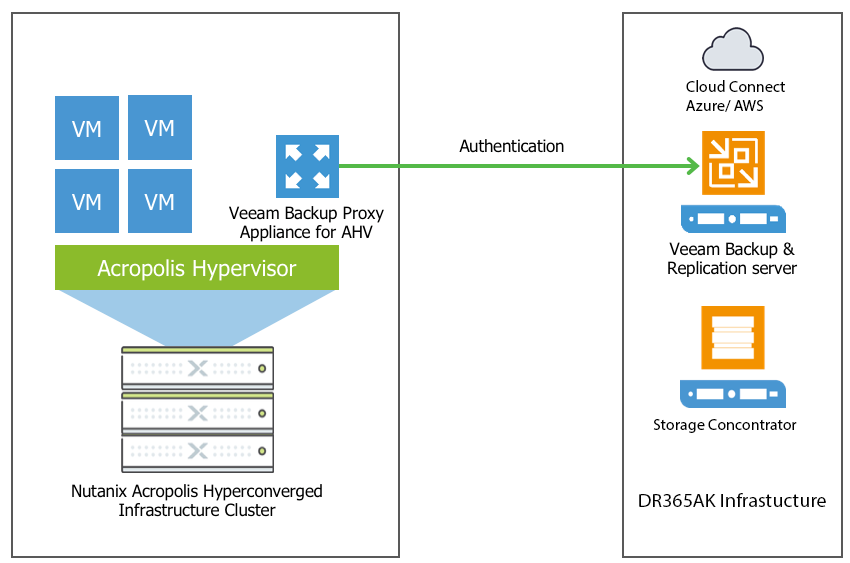 Full-featured Veeam Ready Backup Solution for Nutanix 10
