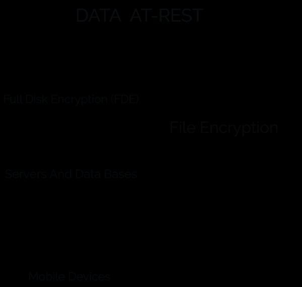 Data Encryption Essential for Data Storage