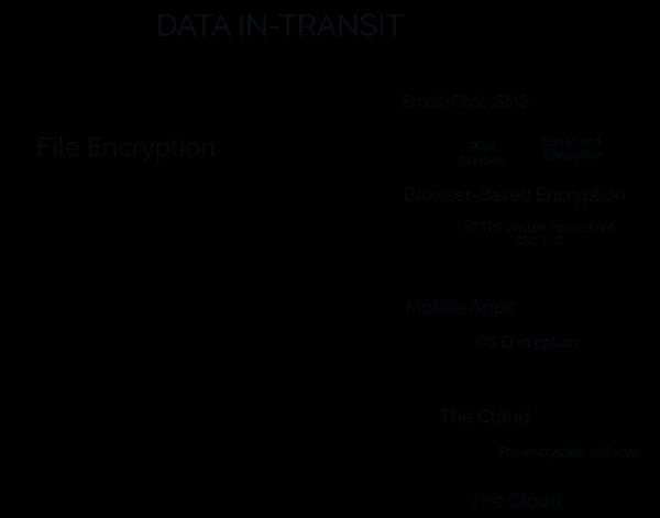 Data Encryption Essential for Data Storage 5