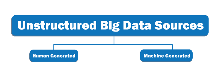 Network Attached Storage (NAS) for Unstructured Big Data 1