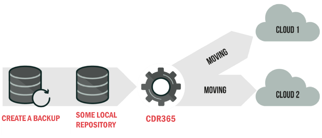 Backup your Data to Microsoft Azure and Amazon AWS with CDR365