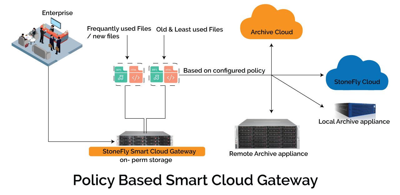 Protecting AWS Workloads with Veeam backup & replication to StoneFly Cloud