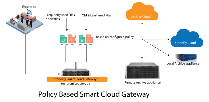 Backup and Archiving with the Smart Cloud Gateway 1