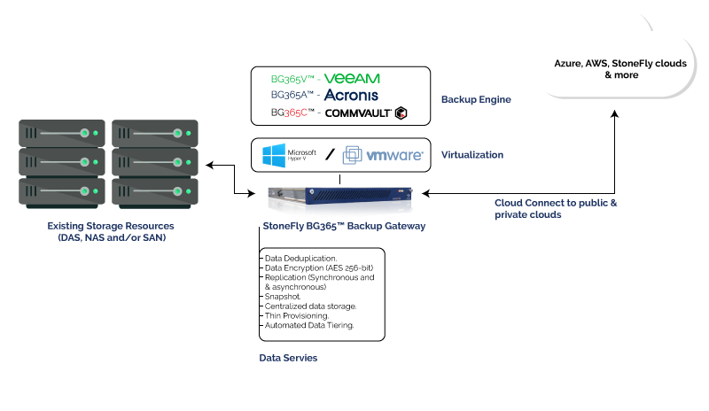 What's a Backup Gateway and how can it solve data protection challenges